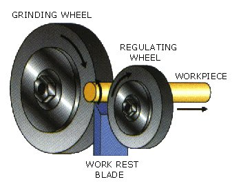 Centreless grinding diagram